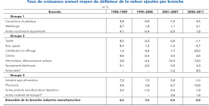 industries dominantes France