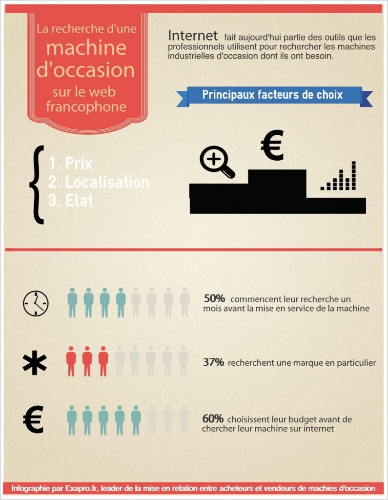 Infographie sur les acheteurs de machines d'occasion