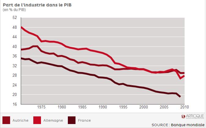 PIB Autriche Allemagne France