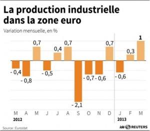 production industrielle UE