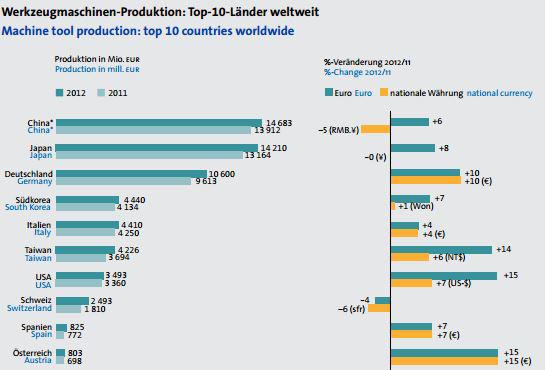 Etat des lieux : La présence internationale allemande dans le secteur du métal