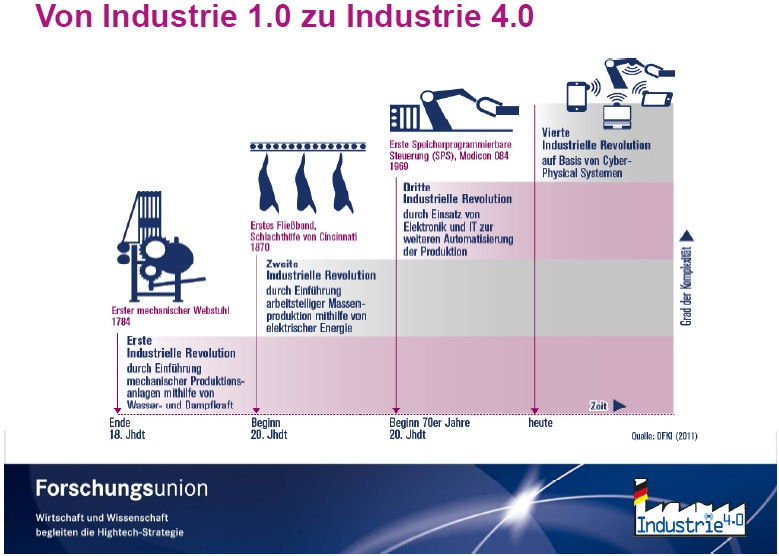 Nouvelle R 233 Volution Industrie 4 0 Exaplace