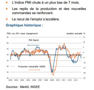PMI français