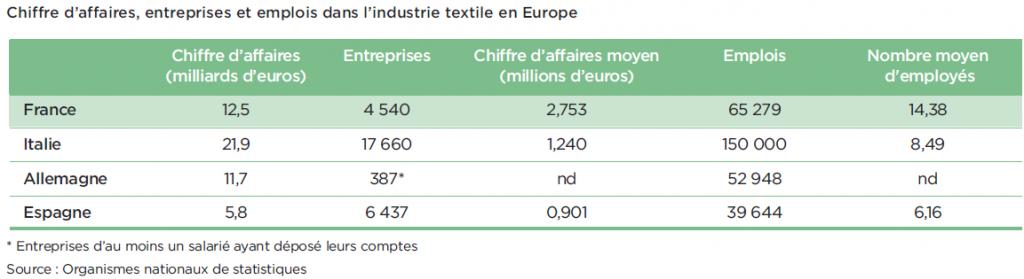 chiffre affaires textile Europe