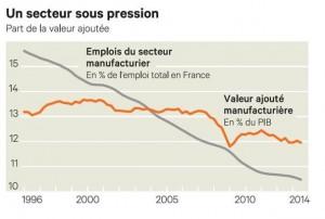 Quels sont les facteurs du recul de l'industrie en France?